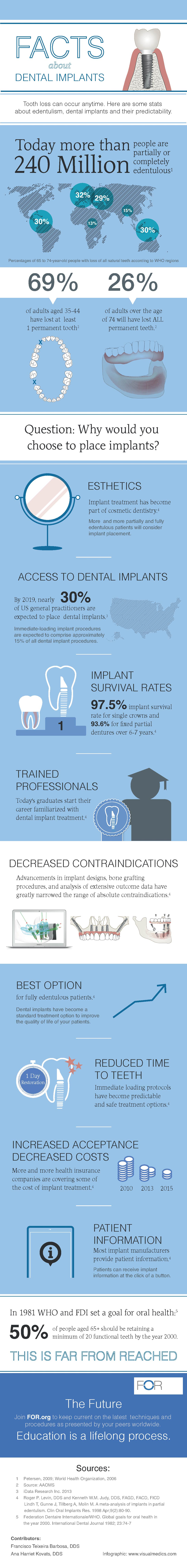 10 Facts About Dental Implants